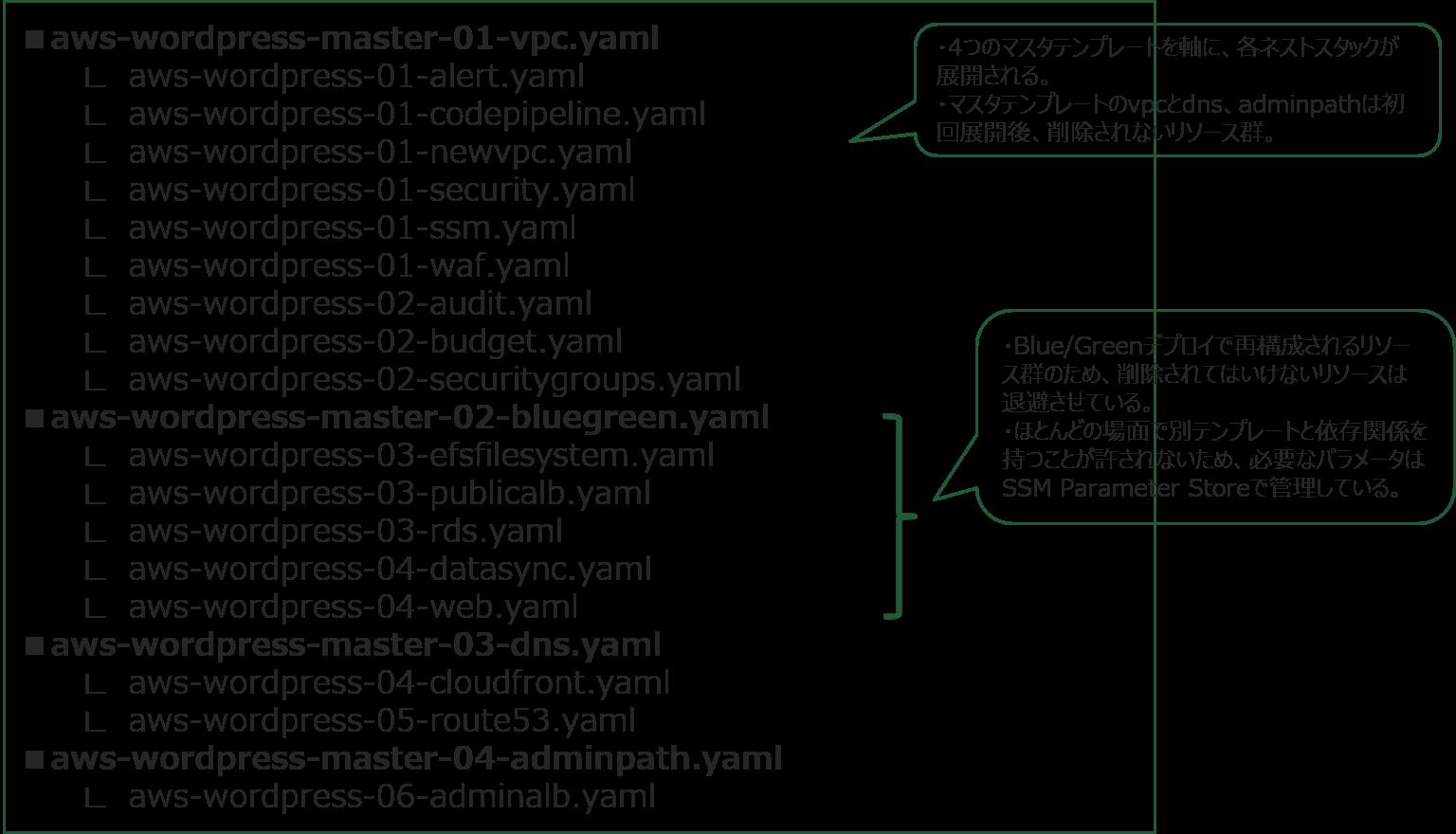 CloudFormationテンプレート分割