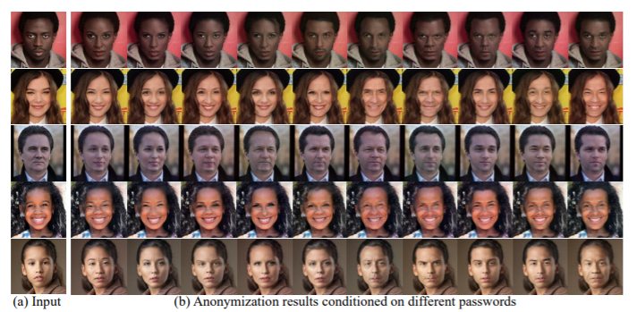 Face Identity Transformer様々な対象への適用結果