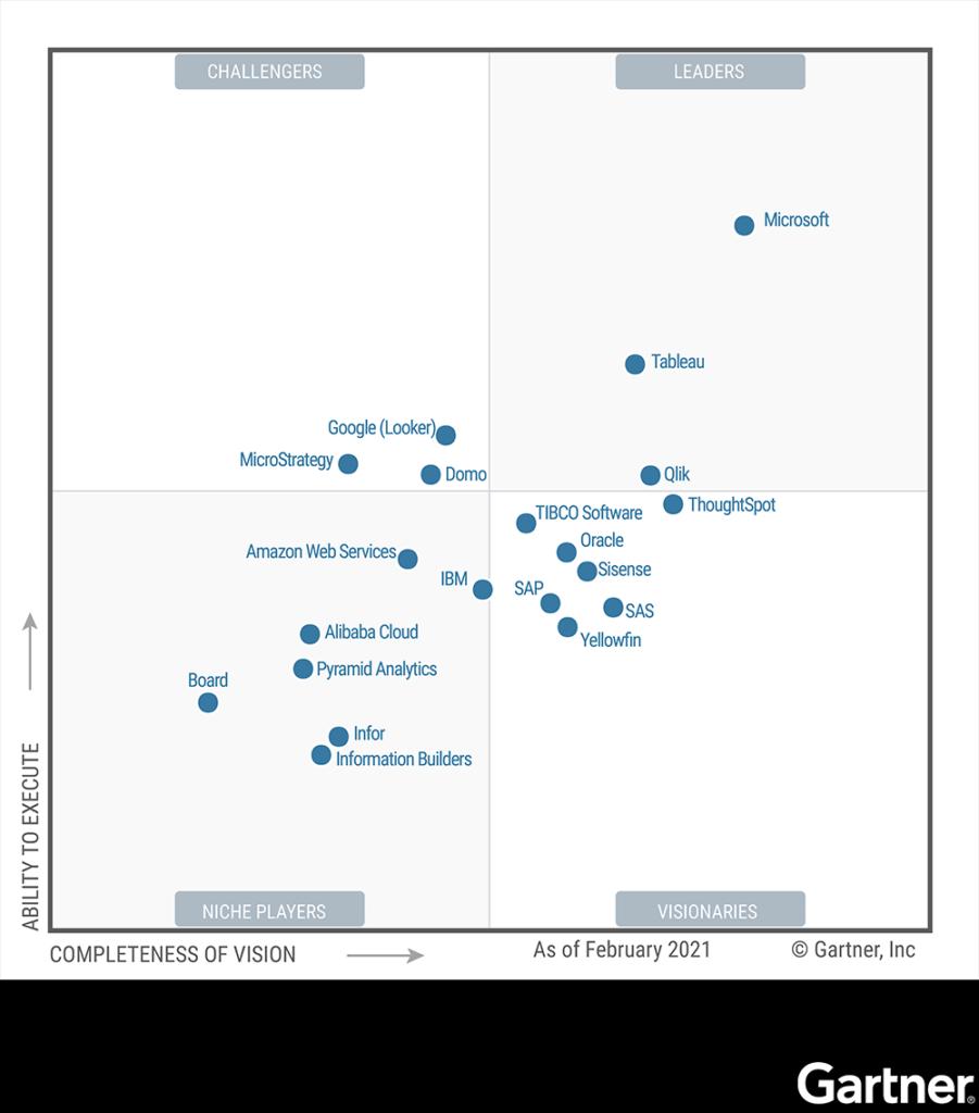 図1: 2021年 ガートナー「アナリティクスおよびビジネスインテリジェンスプラットフォーム」のマジック・クアドラント