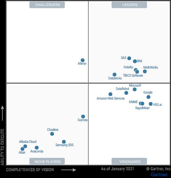 図2: 2021年 ガートナー「データサイエンス機械学習プラットフォーム」のマジック・クアドラント