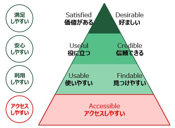 図2. UXピラミッド