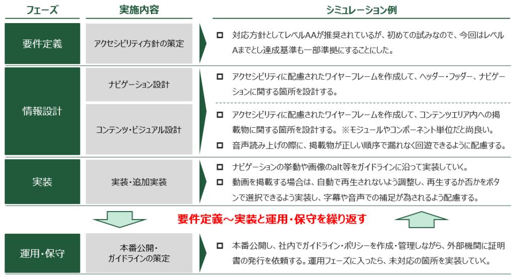 図1.運用フェーズから「アクセシビリティ」を改修していく流れ