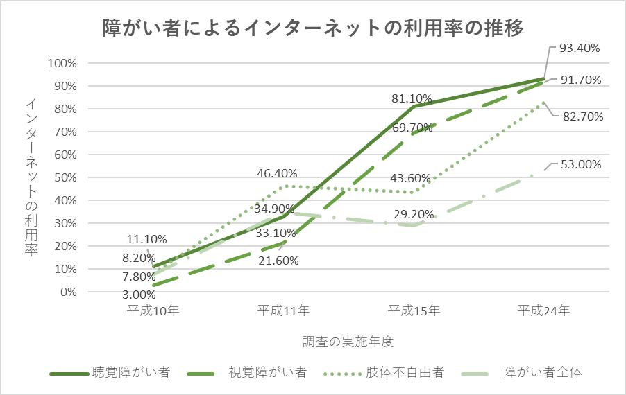 図1. 障がい者によるインターネットの利用率の推移